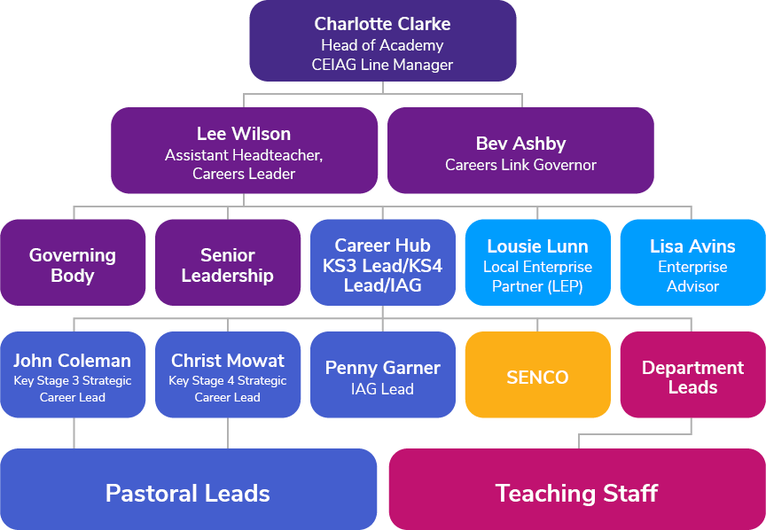 Careers Structure